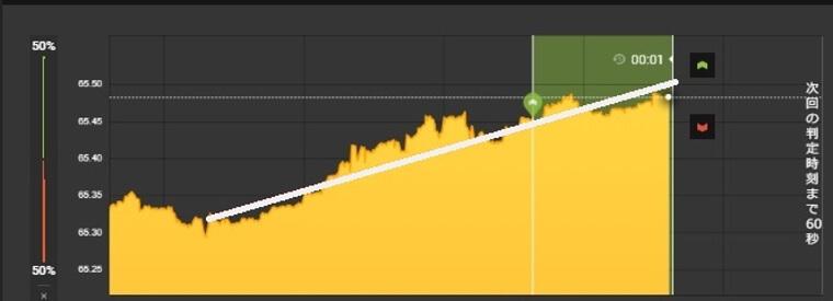 ハイローオーストラリアで5万円稼いだ時の上昇トレンド図