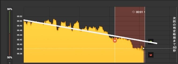 ハイローオーストラリアで5万円稼いだ時の下降トレンド図