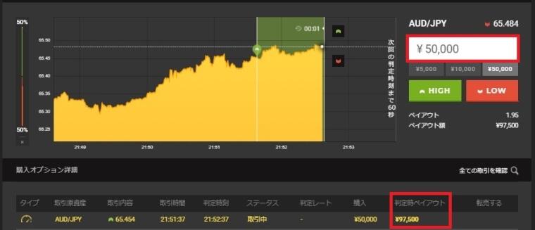ハイローオーストラリアで5万円稼いだ時のチャート記録No,2