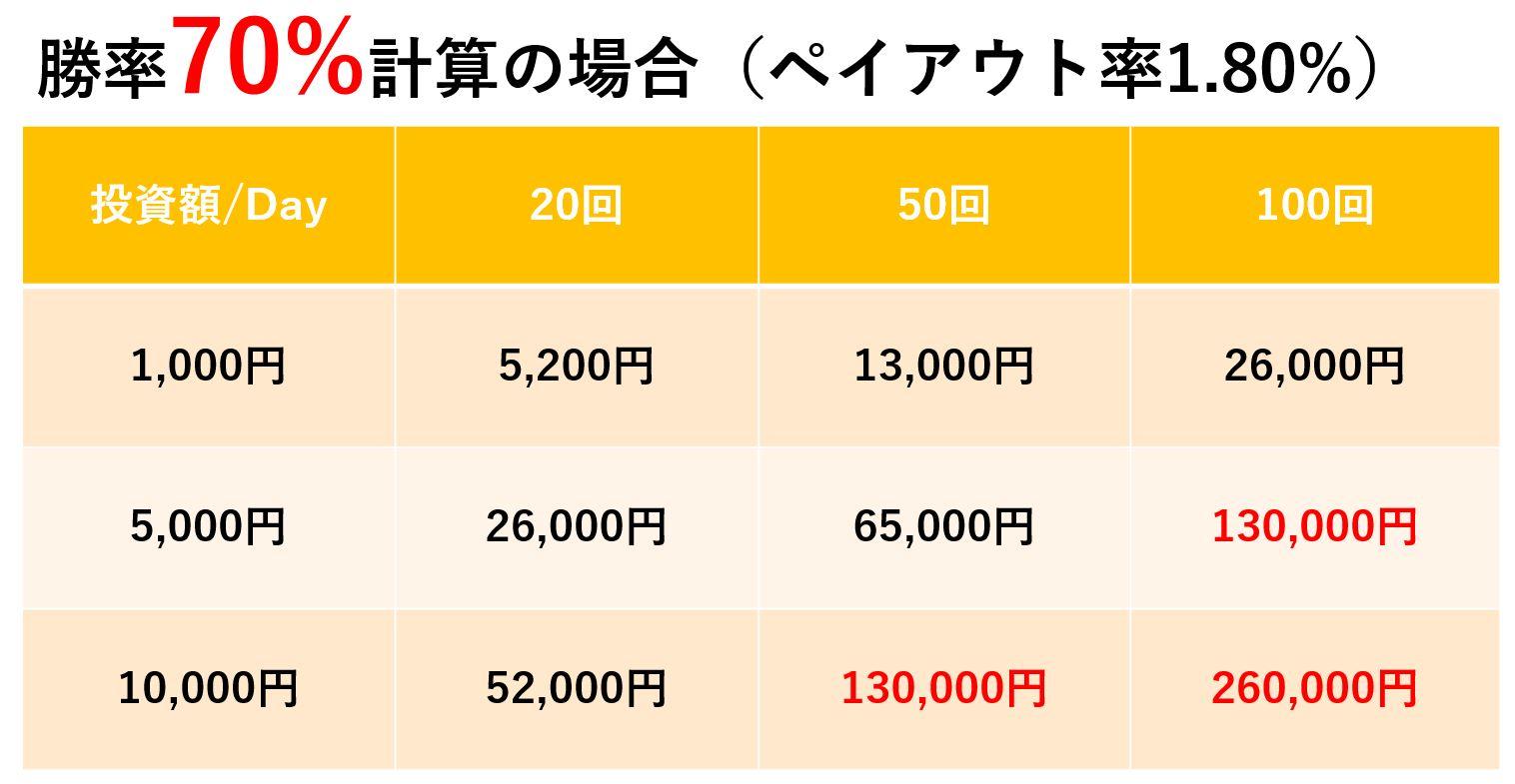 バイナリーオプションのペイアウト率一覧表