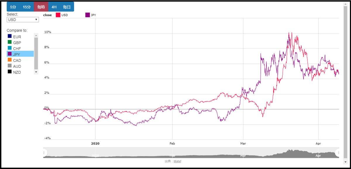 Matafの通貨指数チャート