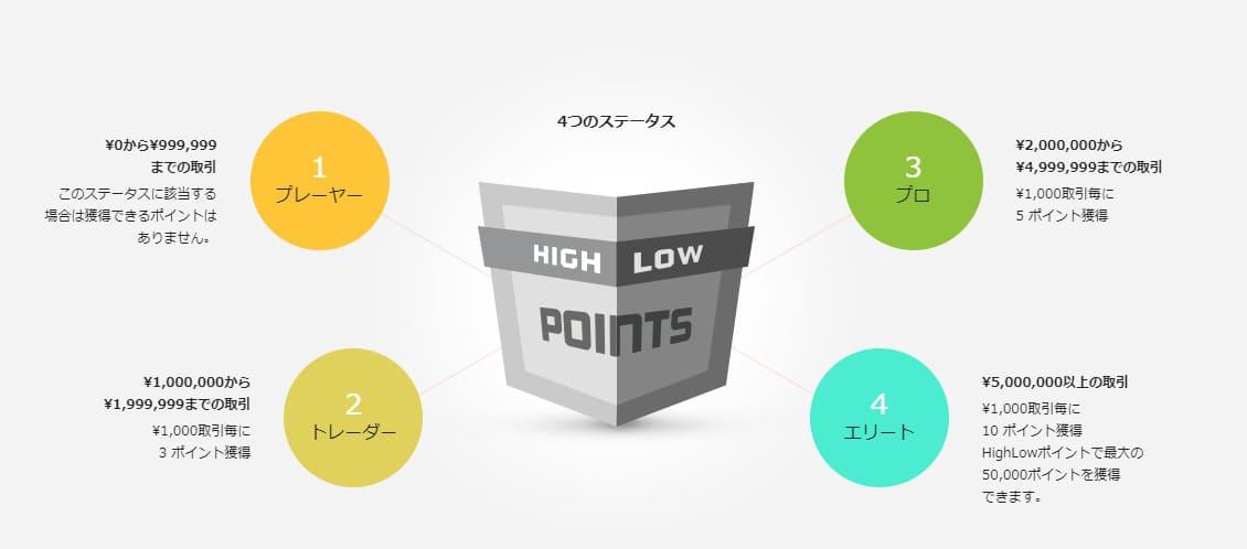 HighLowポイント