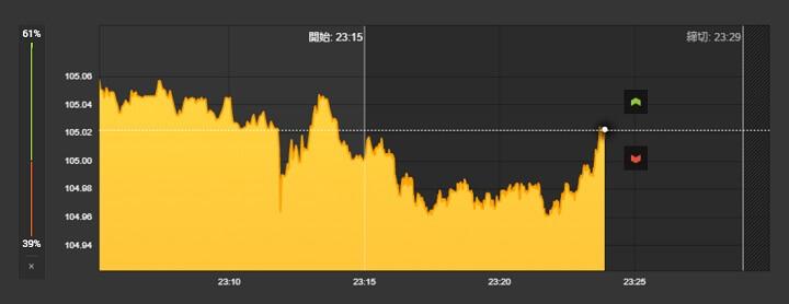 経済指標の発表後はチャートの傾向をよく見る